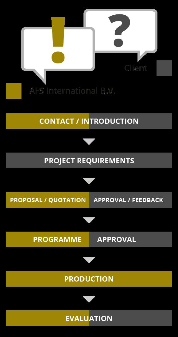 Schema werkwijze AFSI_ENG